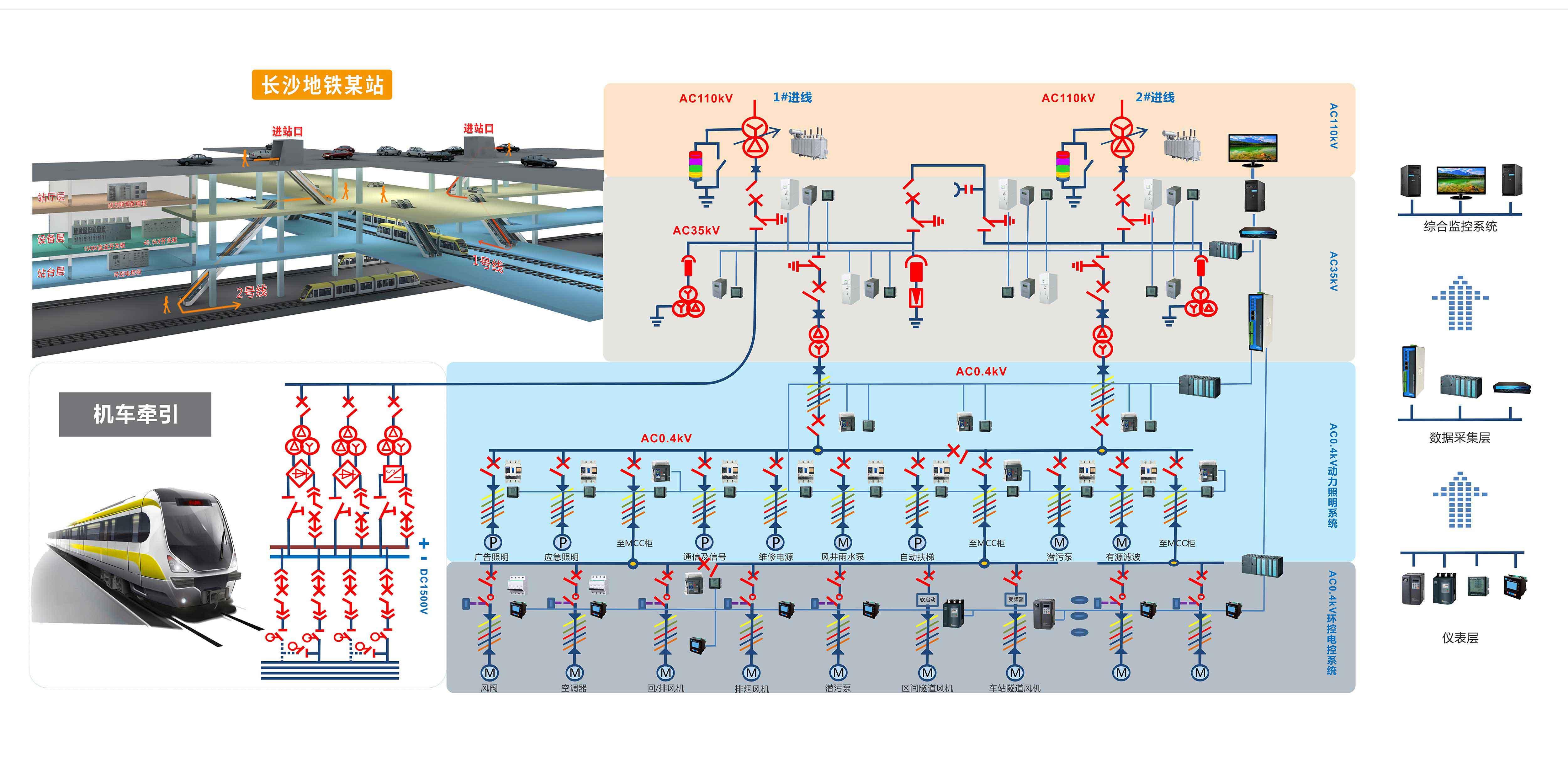 地铁配电系统解决方案