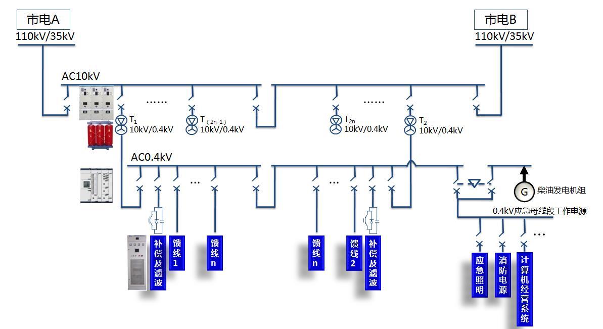 商场配电系统解决方案