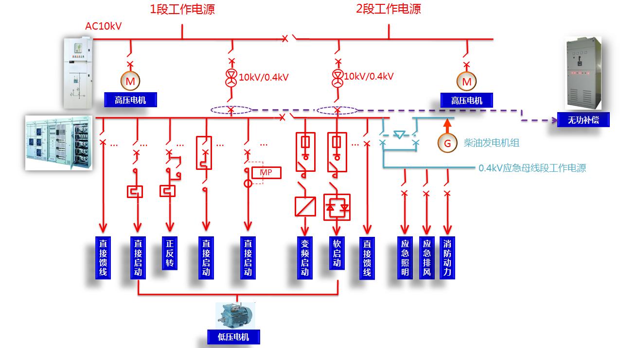 厂矿企业配电系统解决方案