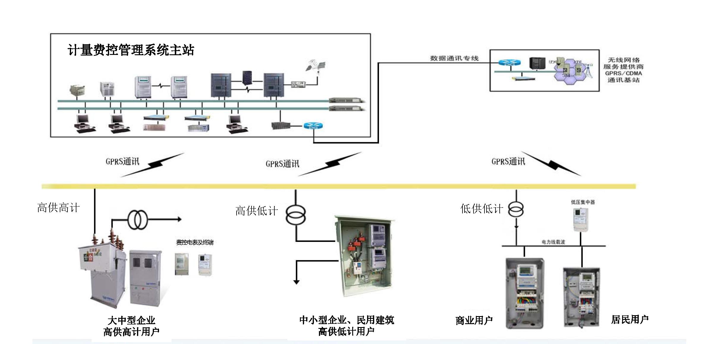 高压预付费售电管理解决方案