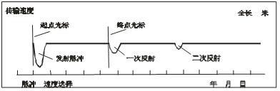 如何用MD-711M电缆故障测试仪脉冲法测全长?