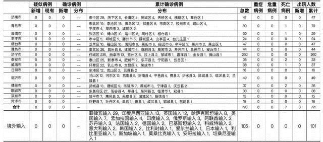 2021年5月25日0时至24时山东省新型冠状病毒肺炎疫情情况插图
