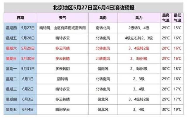 未来三天北京多冷空气活动,短时阵风风力较大,外出注意做好防风措施插图6