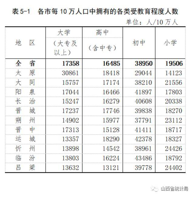 山西省第七次全国人口普查公报(第五号)插图2