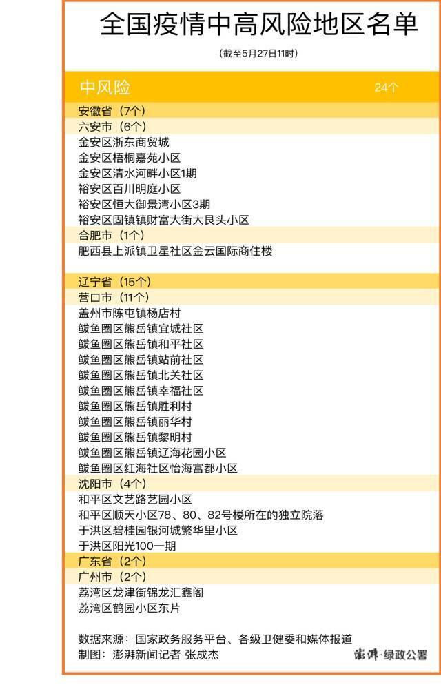 中风险地区广州+1,全国现有24个中风险区插图