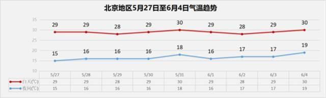 未来三天北京多冷空气活动,短时阵风风力较大,外出注意做好防风措施插图8