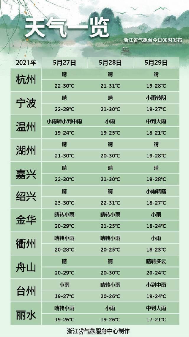 """""""又双叒""""来!浙江再迎强降雨、强对流,好天气几时到?插图20"""