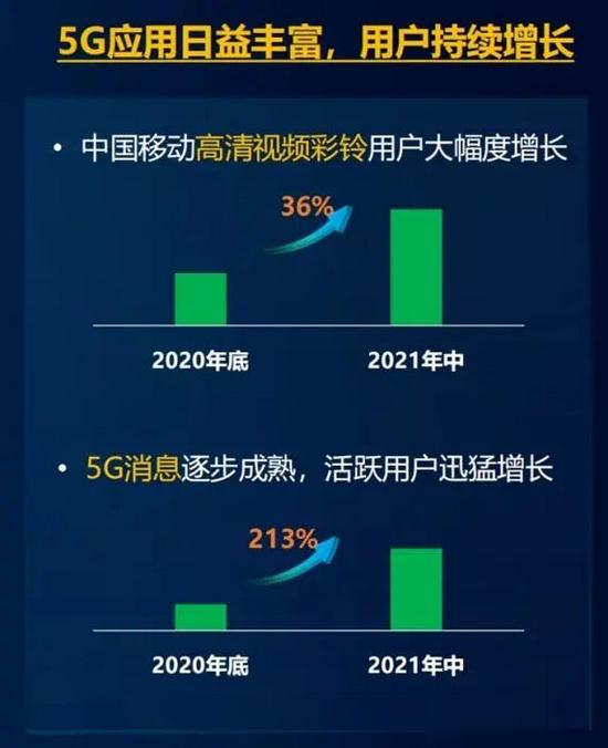 图片来源:中国移动发布的报告截图