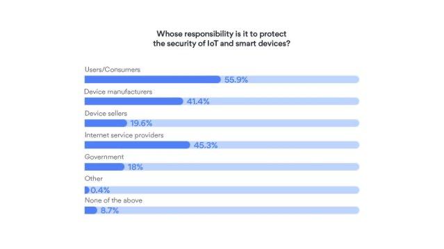 研究发现,24%的英国人没有保护他们的物联网设备