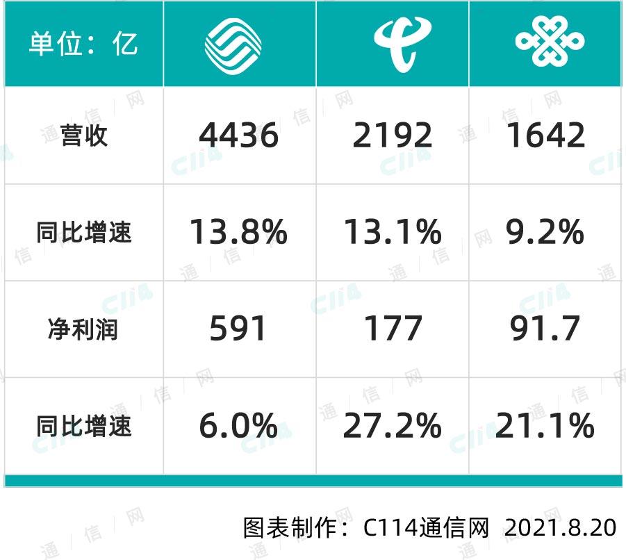 """三大运营商2021上半年业绩集体""""回春"""":5G拉动价值回归 新兴业务收入增势突出"""