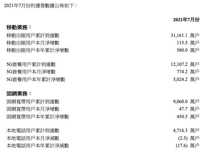 联通7月5G套餐用户净增774.2万户,累计达1.21亿户