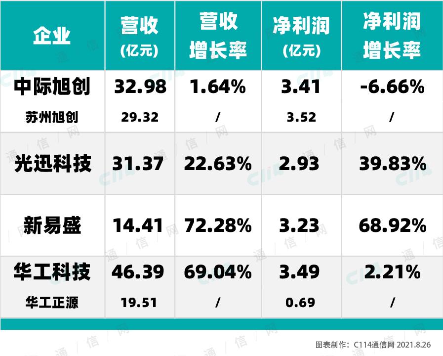 """""""霸榜""""TOP10的中国光模块厂商,上半年过的怎么样?"""