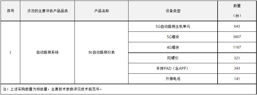 中国电信启动2021年5G自动路测仪表集采
