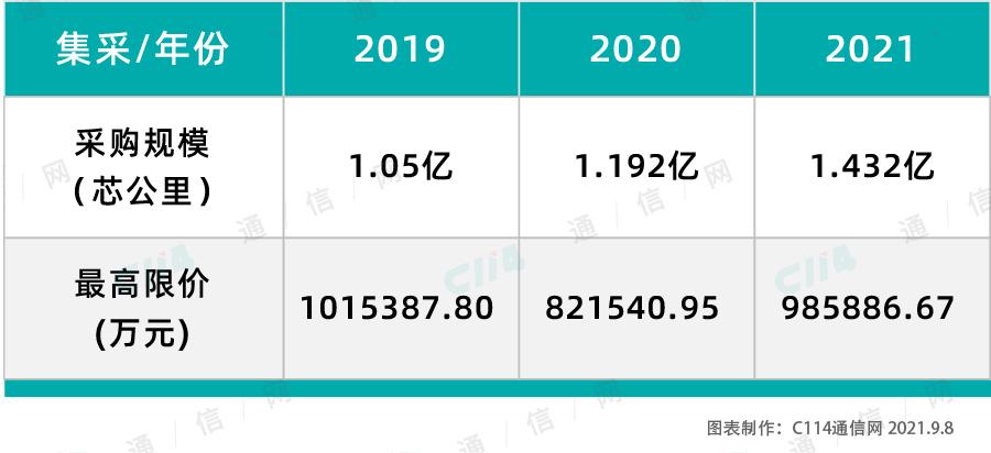 """.432亿芯公里!中国移动启动2021年普通光缆集采,规模近百亿元"""""""